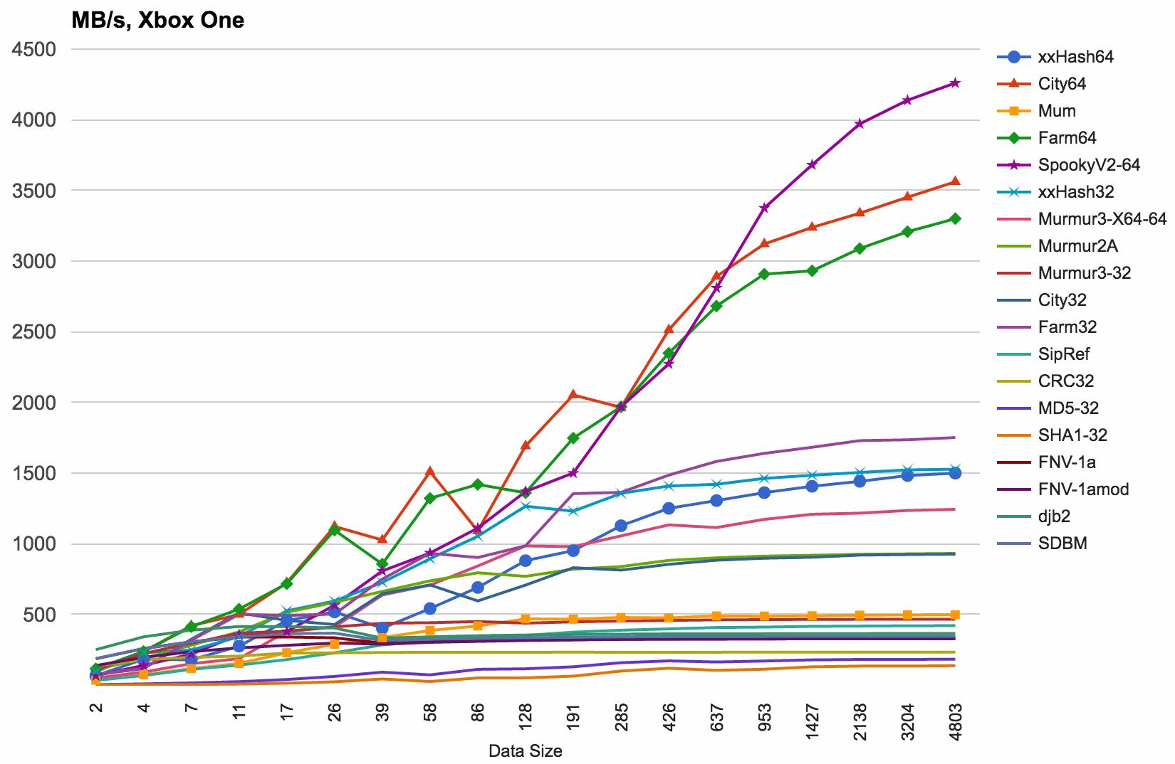 More Hash Function Tests · Aras' website